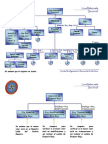 Estructura LBS
