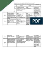 Matriz Referencial de Las Distintas Revoluciones de Las TecnologÍas de La Comunicacion (Tic)