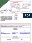 3ec2 Lorganisation Des Pouvoirs de La Republique Resume