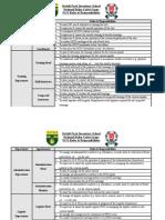 NCO Roles & Responsibilities