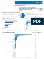 Funding Charts From OCHA