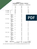 RDD- Calorias y Prots