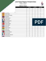 Medallero Campeonato de Europa de las Regiones 2012