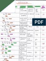 Lista Aminoacizi