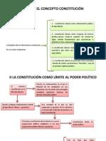 Sobre el concepto constitución
