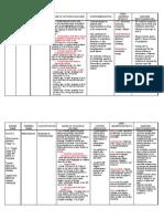 Drug Study - Tamiflu, Flagyl