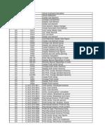TCode & Std Rpt List