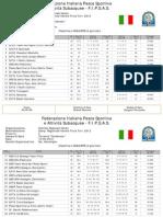 10/06/2012 4^Prova Class.Di Giornata Squadre Reg.Veneto Torrente FIPSAS.