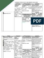 6to Grado - Bloque 5 - Dosificación de Competencias