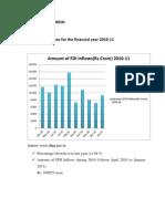 Fdi Survey by Unctad. India Forum