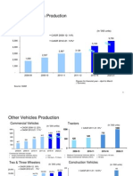 Vehicle Industry Stats