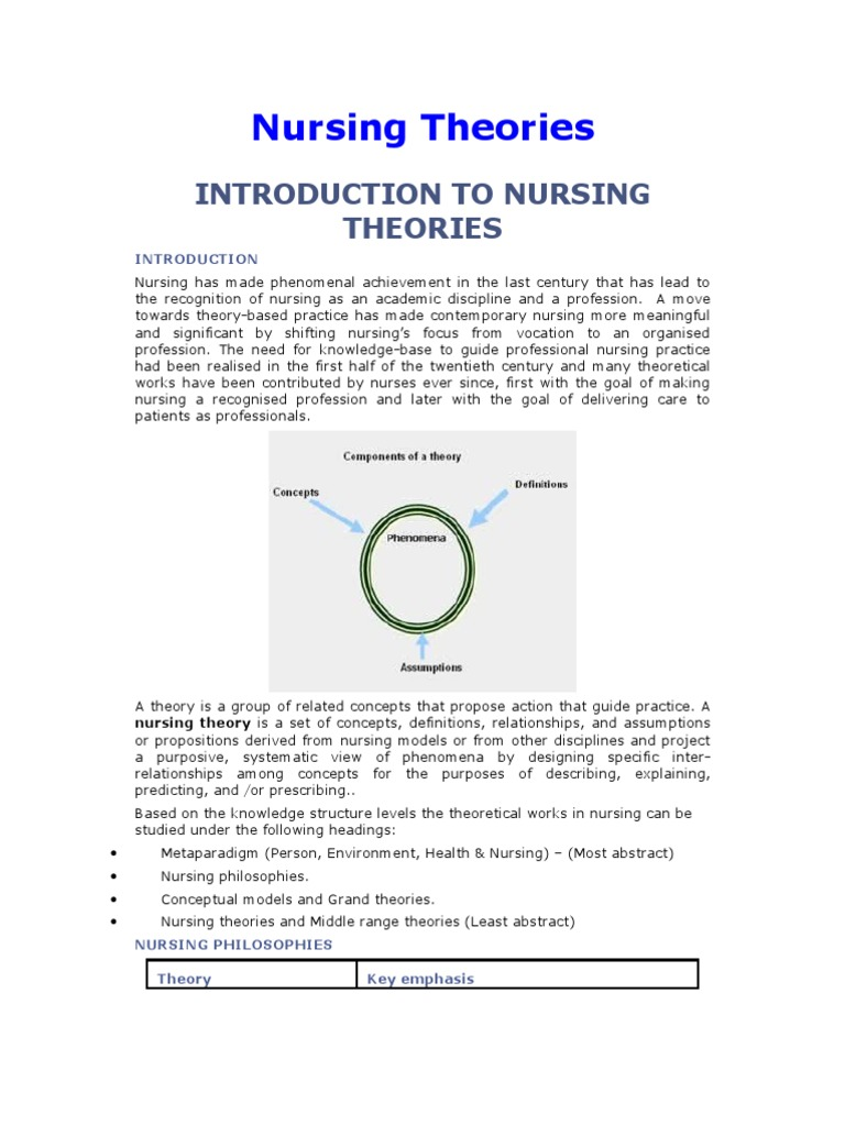 nursing philosophy and nursing theory Welcome to the nursing theory link page below you will find some of the most used links to information about nursing theorist on the web i am continually updating and adding works to this collection.