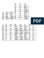 Tabela de Cifras e Escala Para Baixo
