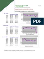 2008 Listings & Sales - Prince George BC