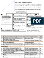 SF IT Audit Summary Report