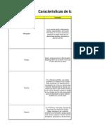 Caracteristicas de Los Diferentes Tipos de Textos Academicos