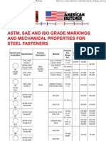 American Fastener - ASTM, SAE, And ISO Grade Markings