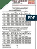 Price List Capital Cables India Pvt Ltd
