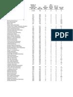 2011-2012 California API for SFUSD