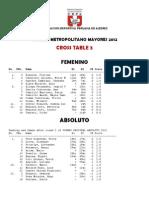 Cross Table  -  TORNEO METROPOLITANO MAYORES 2012