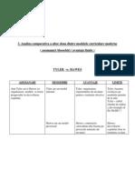 3. Analiza Comparativa a Altor Doua Dintre Modelele Curriculare Moderne