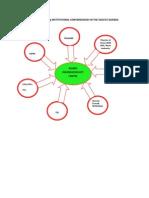 Figure Illustrating Institutional Convergencies in the Sagcot Agenda