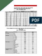 Statistik HIV