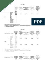 Nivelul dobanzii legale pentru obligatii banesti. Tabele anii 2002-2007