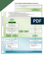 APEC Flow Chart
