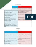 Plan de Gobierno de Capriles versus Chavez
