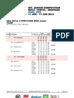 50m Rifle 3 Positions Men Junior Team