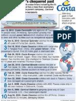 Costa Concordia History