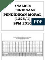 Analisis Spm Pendidikan Moral 2010
