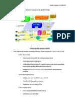 Arsitektur Fungsional IMS