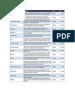 OneMedForum 2009 Presenting Company Schedule