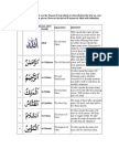 Names of Allah With Benefits in English