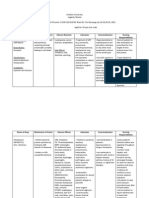 Drug Study-ceftriaxone Clindamycin
