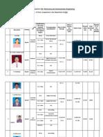 Staff Profile 2011-12 Au Inspection February