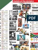 SA Olympic History