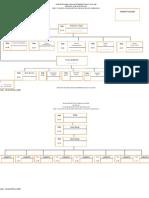 Struktur Organisasi Pemerintahan Nagari