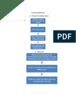 Proceso de elaboración_ supositorios