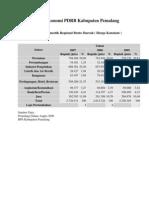 Display Ekonomi PDRB Kabupaten Pemalang