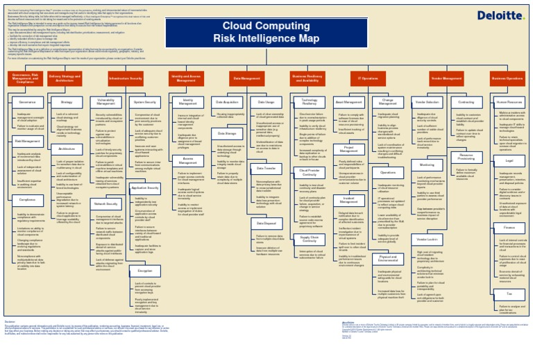 Cloud Risk Map V1 | Cloud Computing | Online Safety & Privacy