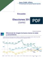 Encuesta de Ipsos todo está entre AMLO y EPN