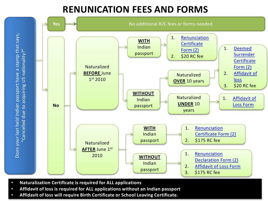 Renunciation Of Indian Citizenship Renunciation Fee Flowchart