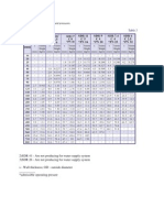 PE 100-Table of Dimensions and Pressures