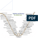 How to support recovery and not addiction - Jellinek Curve