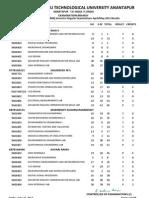 B Tech III Year II (R09) Semester Regular Examinations AprilMay 2012 Results