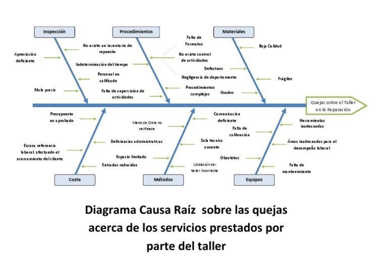 Todo pareto diagram pdf calsignsolutions