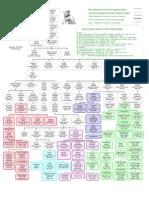 Zen Ancestors Lineage Chart